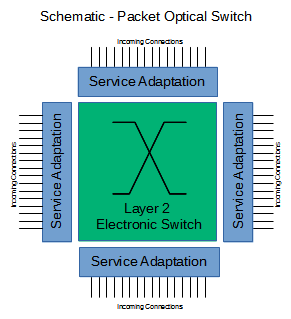 What is Packet Switching?